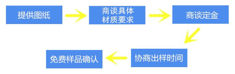 非标定制流程